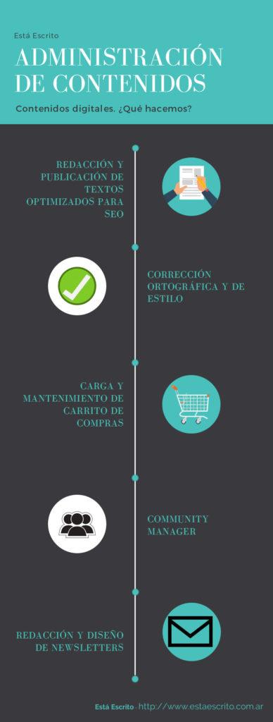 Infografía administración de contenidos digitales
