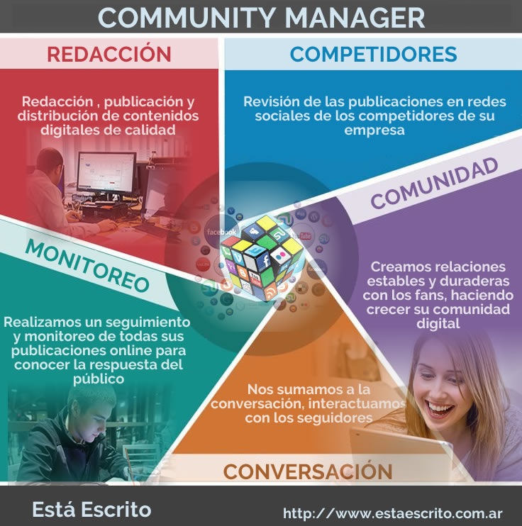 Infografía community manager