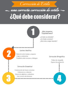 Infografía lineamientos de corrección ortográfica y de estilo