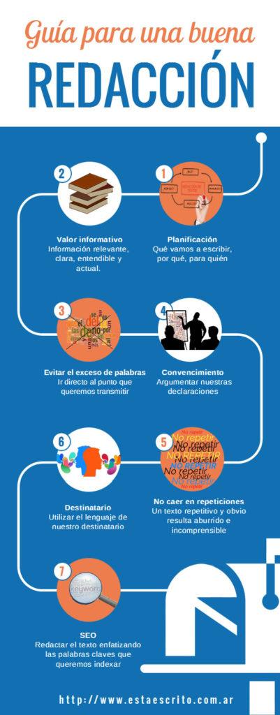 Infografía redacción de contenidos web