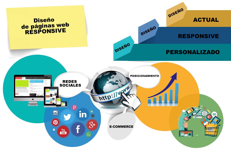 Infografía Diseño de páginas web responsive
